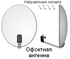 Офсетная антенна