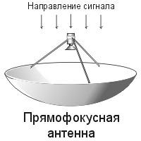 Прямофокусная антенна