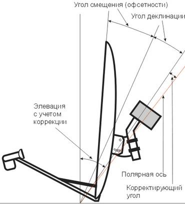 спутниковая антенна с поворотным механизмом